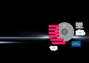 Architectuur en interfaces van het DCIM-platform RiZone 3.5 van Rittal.