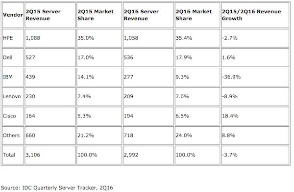 Bedrijven in EMEA-regio investeren minder in servers (bron: IDC)