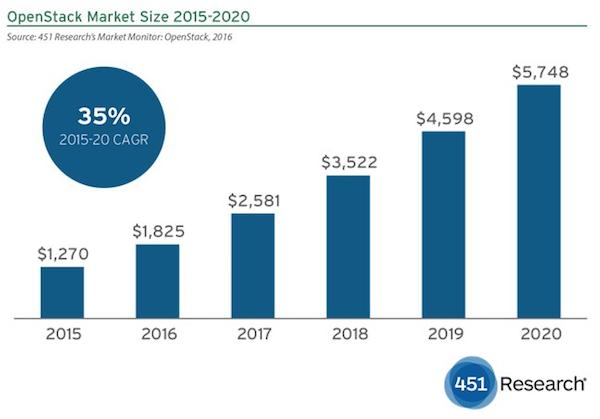 De omzet uit OpenStack business modellen groeit tot 2020 met een samengestelde jaarlijkse groei van 35% (bron: 451 Research)