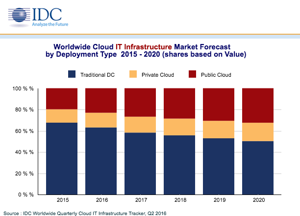 De investeringen in IT-infrastructuur in de periode 2015-2020 (bron: IDC)