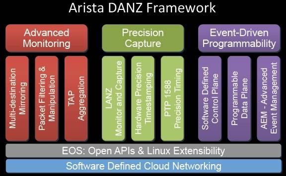 Het Arista DANZ Framework (bron: Arista Networks)
