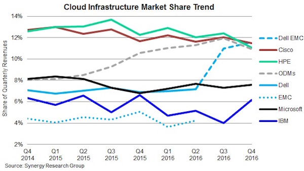Cloud Infrastructure Market Share Trend Q4 2014 - Q4 2016 (bron: Synergy Research Group)