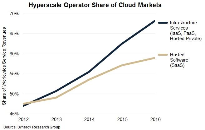 Hyperscale cloud providers vergroten hun marktaandeel op belangrijke cloud markten in een hoog tempo (bron: Synergy Research Group)