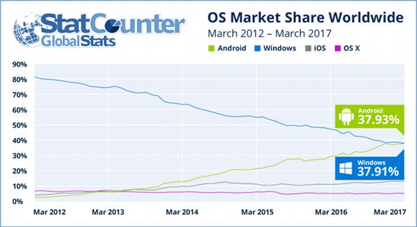 Het internetgebruik vanaf Android is voor het eerst groter dan vanaf Windows (bron: StatCounter)