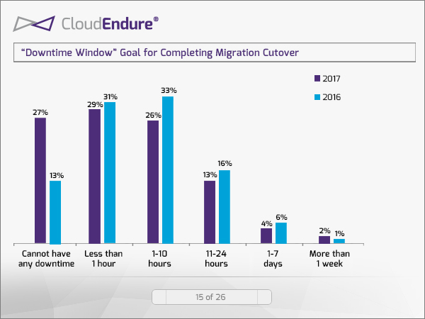 De downtime die bedrijven nastreven bij de migratie van productie workloads (bron: CloudEndure)