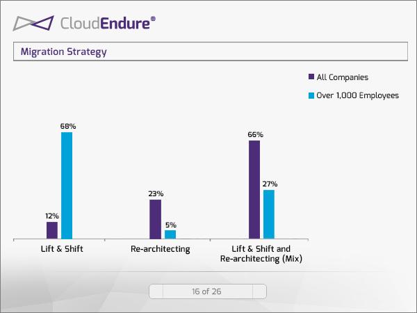 Bedrijven geven de voorkeur aan een combinatie van de migratiestrategieën Lift & Shift en Re-architecting (bron: CloudEndure)