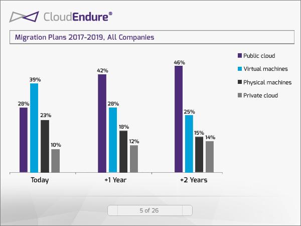 De migratieplannen van respondenten voor de periode 2017-2019 (bron: CloudEndure)