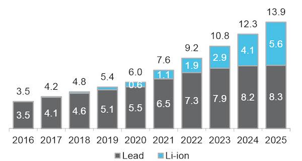 Het gebruik van lithium-ion UPS-systemen in Europese en Noord-Amerikaanse datacenters gedurende de periode 2016-2026 (in gigawatt-uur)