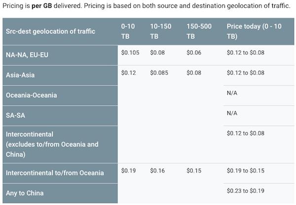 De tarieven van Premium Tier (bron: Google)