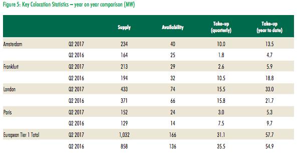 De hoeveelheid beschikbare colocatieruimte in Frankfurt, Londen, Amsterdam en Parijs is in een jaar met 20% gestegen (bron: CBRE)