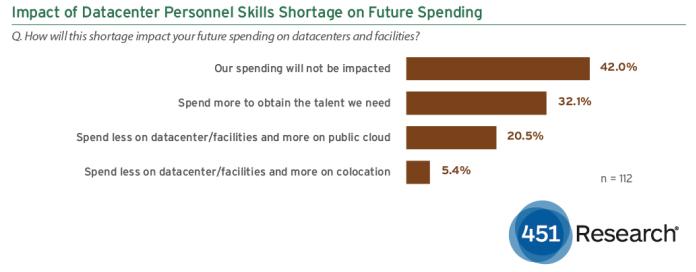 De impact van personeelstekort op toekomstige uitgaven van bedrijven (bron: 451 Research)
