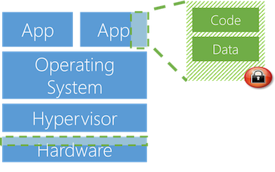 Azure confidential computing (bron: Microsoft)
