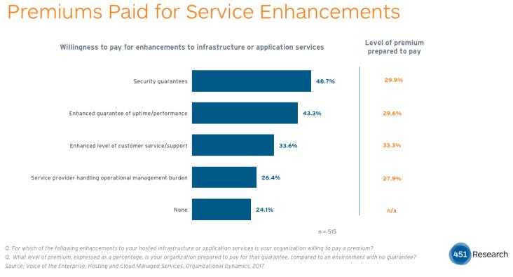 Bedrijven zijn bereid een meerprijs te betalen indien hosting- en cloudproviders extra garanties geven (bron: 451 Research)