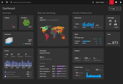 De oplossing van Dynatrace voor het monitoren van de prestaties van de Cloud Foundry stack op het SAP Cloud Platform (bron: SAP App Center)