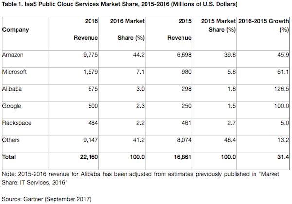 De ontwikkeling op de IaaS public cloud markt in 2016 (bron: Gartner)