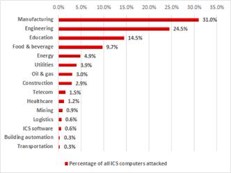 Aangevallen ICS-computers per bedrijfssector, eerste helft 2017