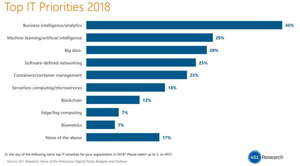 Top IT-prioriteiten voor 2018 (bron: 451 Research)