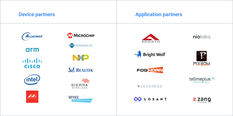 Device partners en application partners binnen het Cloud IoT Core partner ecosysteem