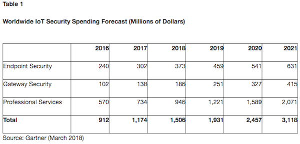 Worldwide IoT Security Spending Forecast 2018 (bron Gartner)