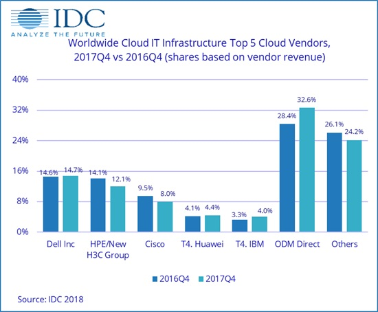 De Worldwide Quarterly Cloud IT Infrastructure Tracker over Q4 2017 van IDC (bron: IDC)